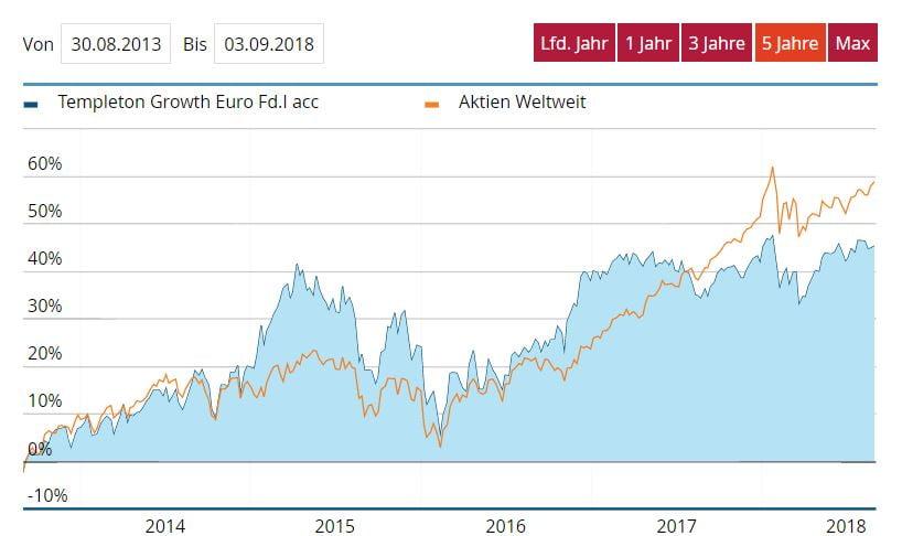 Vergleich der Entwicklung Templeton Growth EUR vs. iShares Core MSCI World ETFs