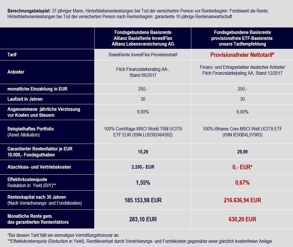 Klicken Sie hier, um den Vergleich Allianz BasisRente InvestFlex vs. ETF-Basisrente Nettotarif zu vergrößern.