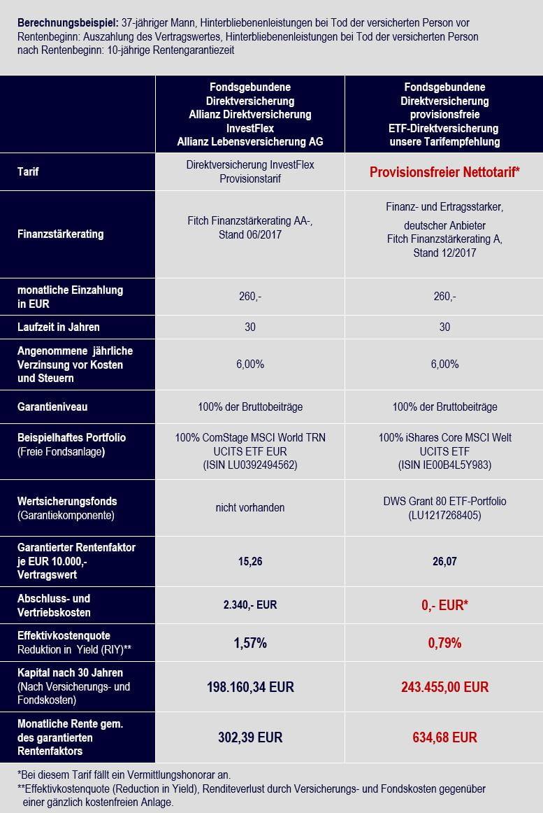 Klicken Sie hier, um den Vergleich Allianz Direktversicherung InvestFlex vs. ETF-Direktversicherung Nettotarif zu vergrößern.
