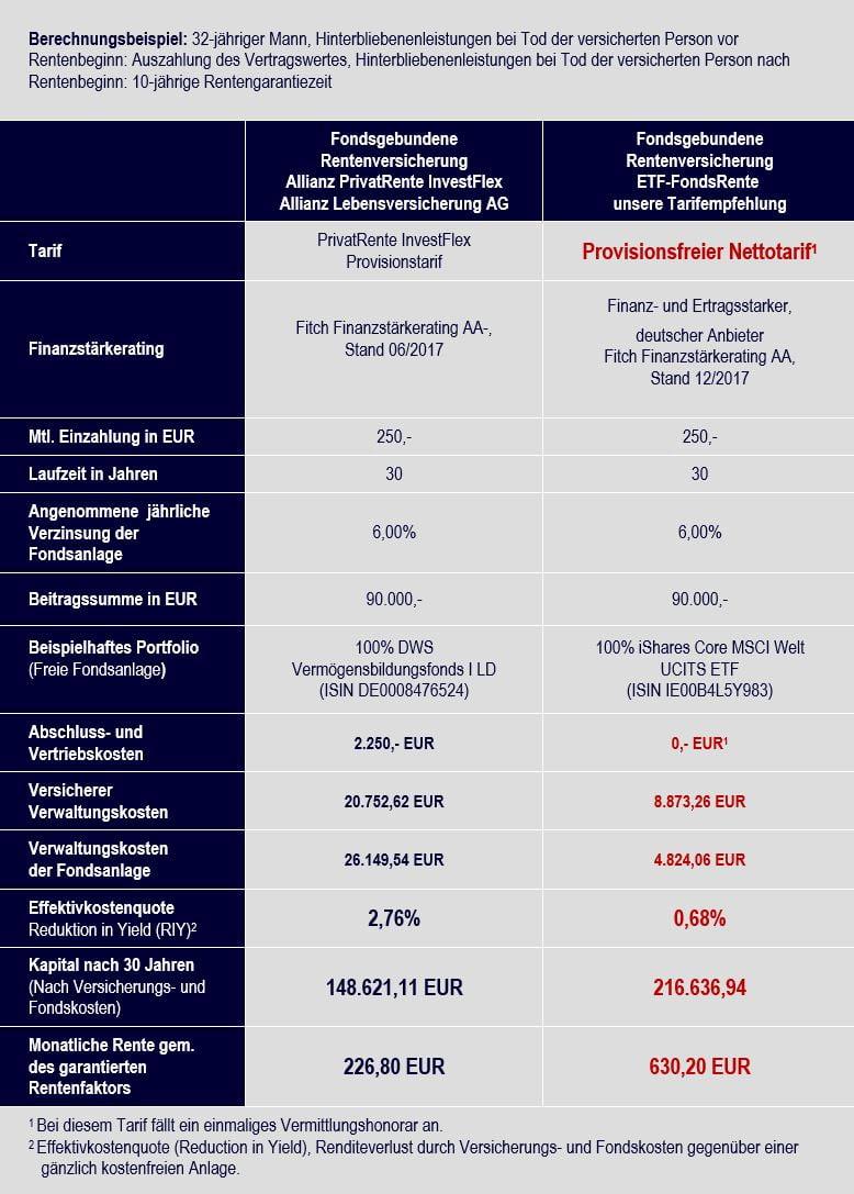 Vergleich Allianz PrivatRente InvestFlex vs. ETF-Rentenversicherung Nettotarif