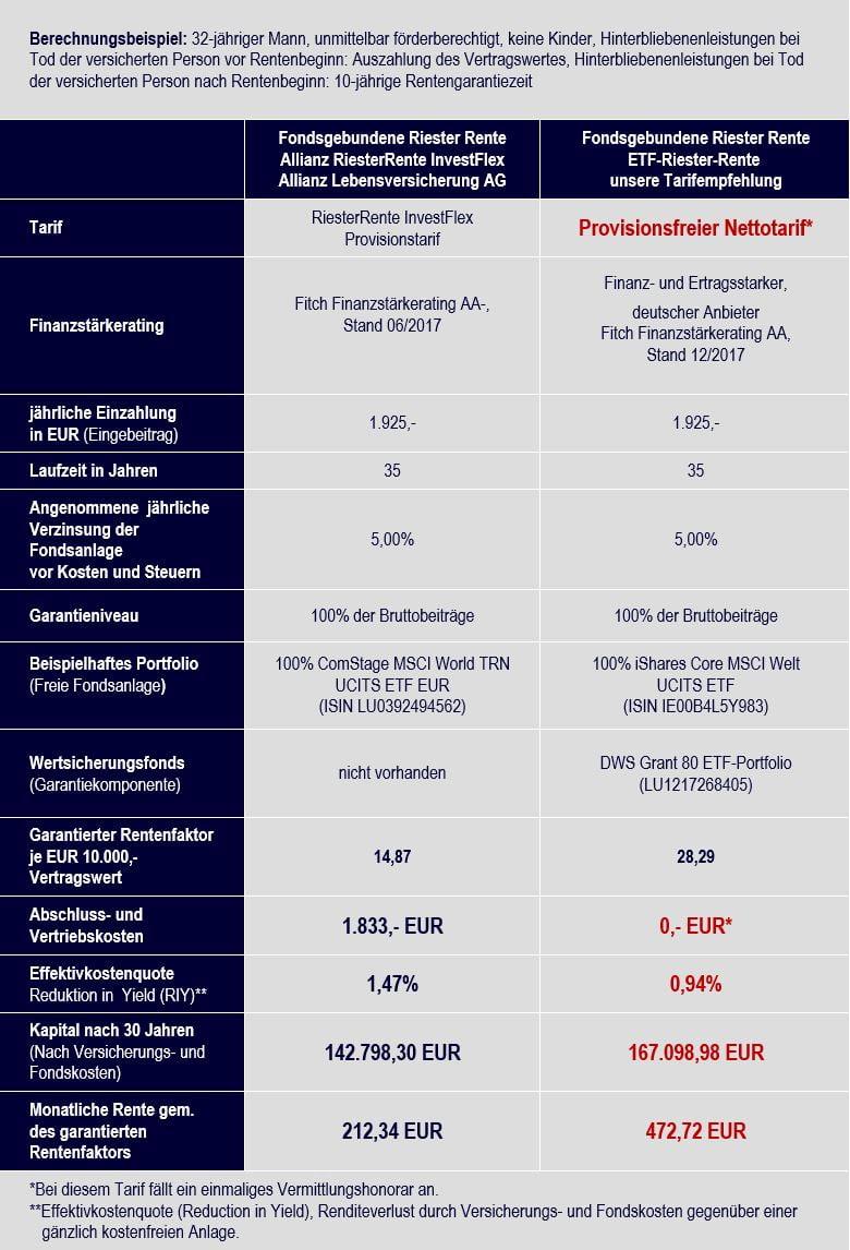 Klicken Sie hier, um den Vergleich Allianz RiesterRente InvestFlex vs. ETF-Riester-Rente Nettotarif zu vergrößern.