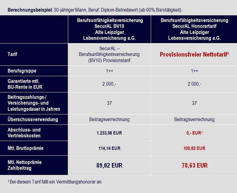 Vergleich Alte Leipziger Lebensversicherung a.G. Tarif securAL BV10 vs. selbständige Berufsunfähigkeitsversicherung (SBU) Alte Leipziger Lebensversicherung a.G. Tarif securAL HBV10 Nettotarif