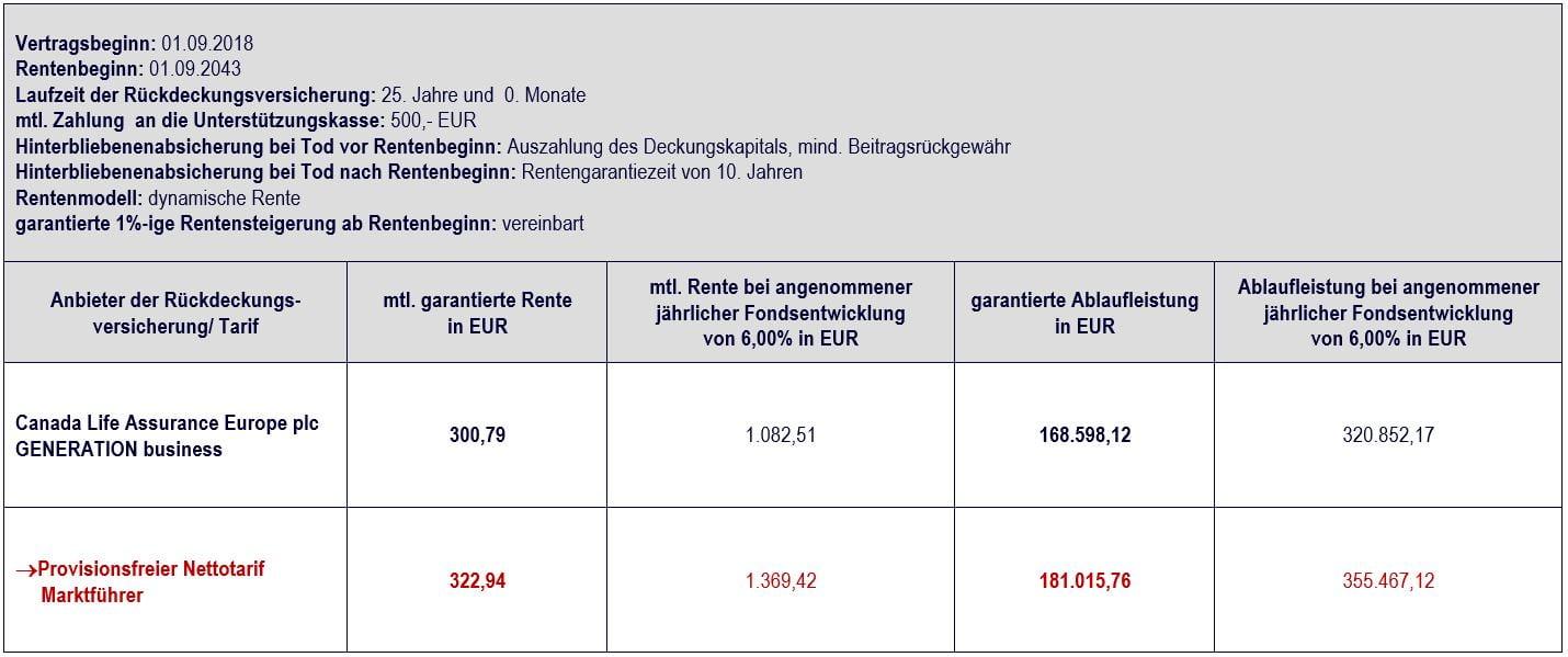 Vergleich Canada Life Unterstützungskasse GNB vs. Nettotarif mit 500,- EUR, Vertragslaufzeit 25 Jahre