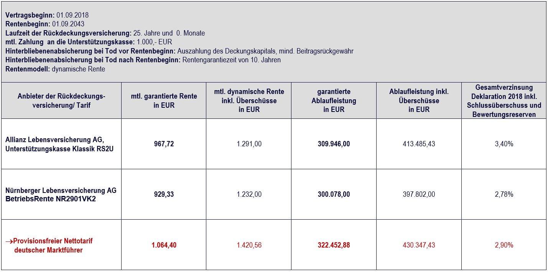 Vergleich Allianz Unterstützungskasse klassik vs. Nettotarif mit 1.000,- EUR, Vertragslaufzeit 25 Jahre