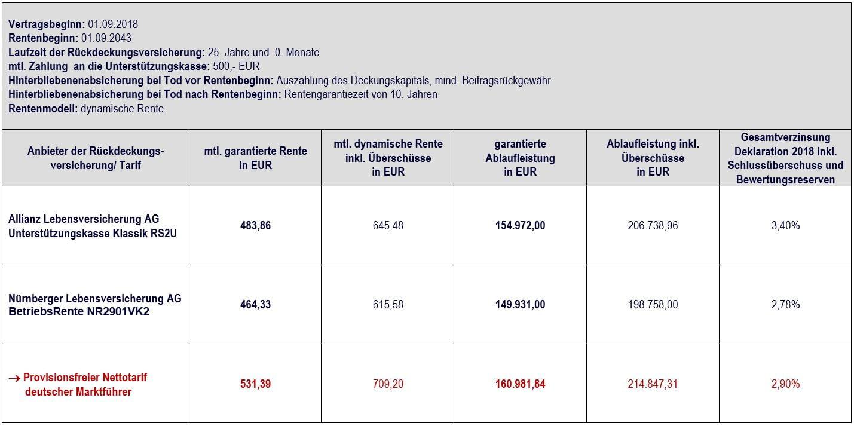 Vergleich Allianz Unterstützungskasse klassik vs. Nettotarif mit 500,- EUR, Vertragslaufzeit 25 Jahre